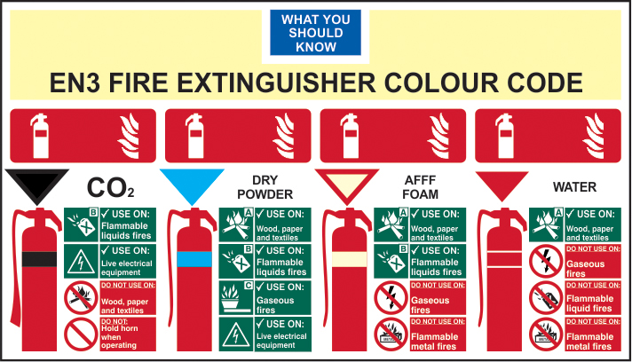 EN3 Fire Extinguisher Colour Chart self adhesive vinyl 350 x 200mm sign