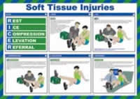 Safety Poster - Soft Tissue Injuries
