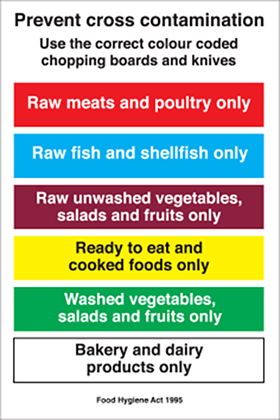 Prevent cross contamination, Use the correct colour coded chopping boards and knives sign.