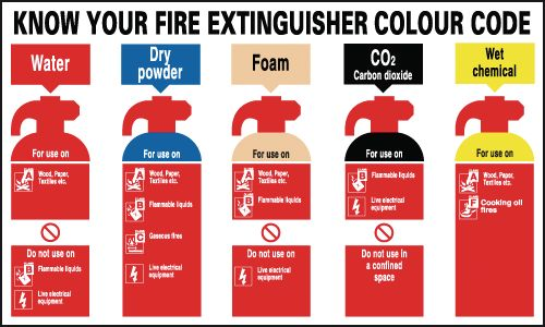 250 x 300 mm NG know your fire extinguisher nite glo self adhesive class B