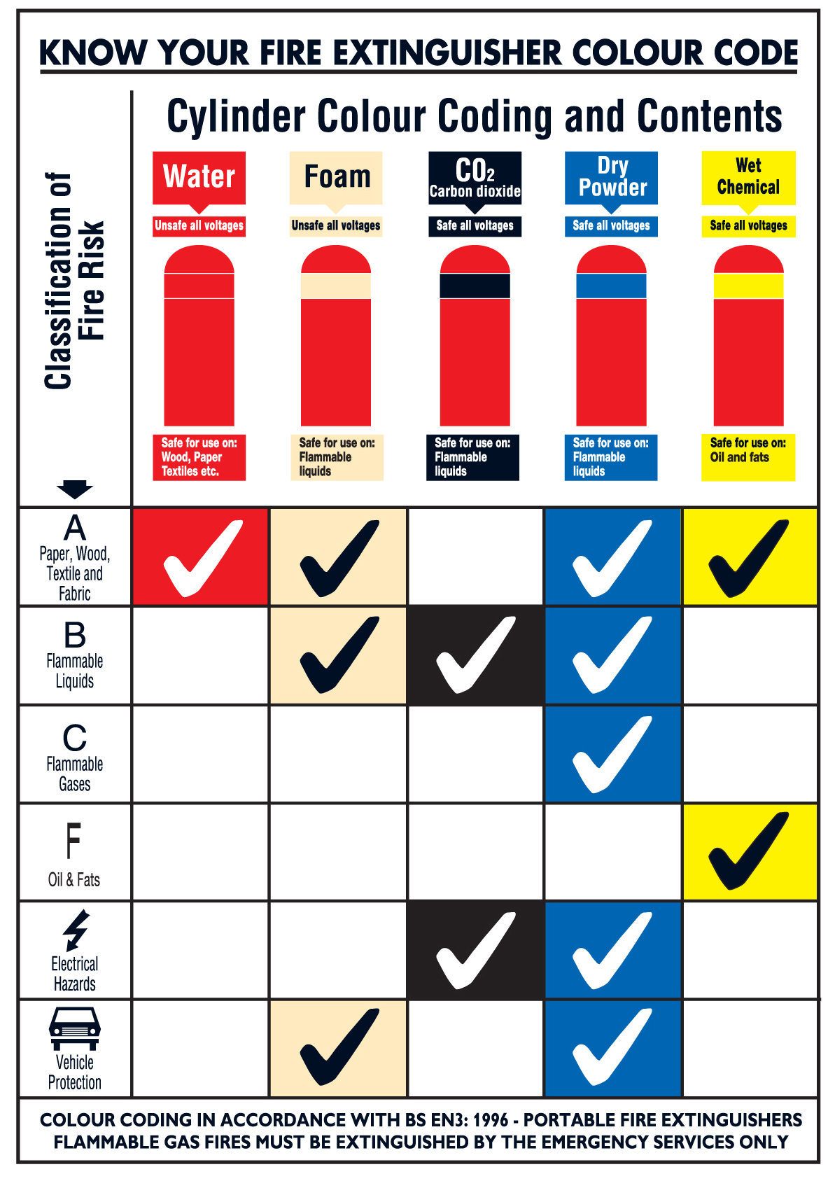 Fire extinguisher colour-code wallchart